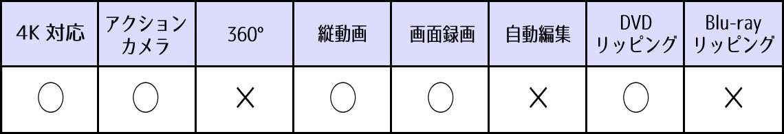 Filmora9の対応機能表