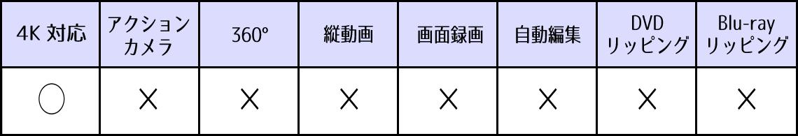 Avidemux 機能