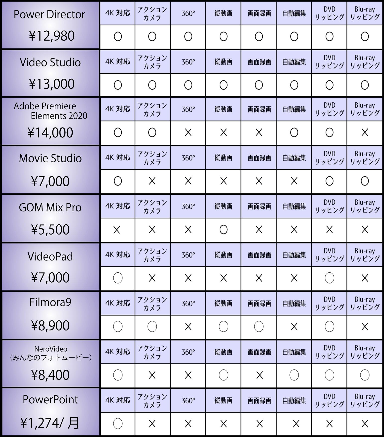 windows 動画編集ソフト 比較表