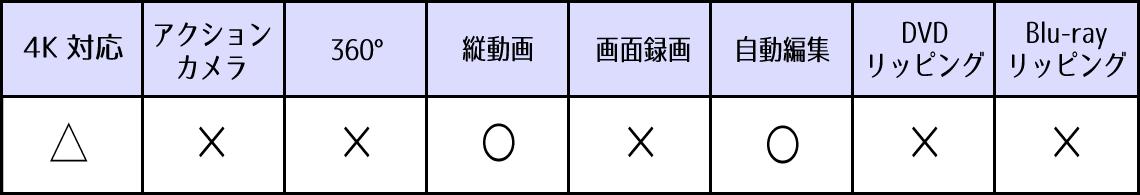 Microsoftフォトの対応機能表