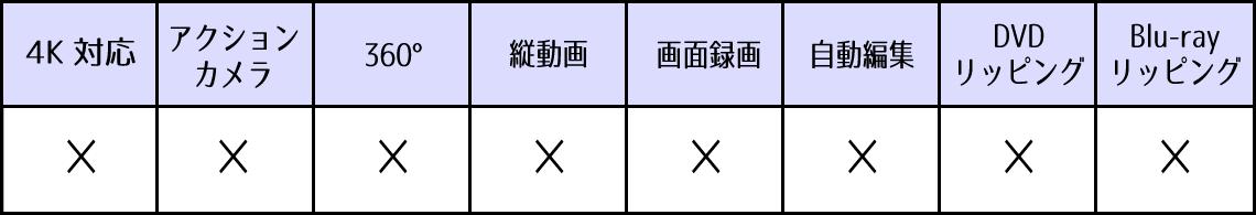Windowsムービーメーカーの対応機能表