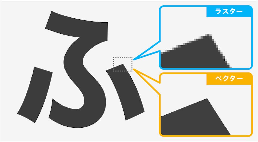 Illustratorのベクター画像と違い、Photoshopはラスター画像といってピクセルの集合体から画像が表示されている