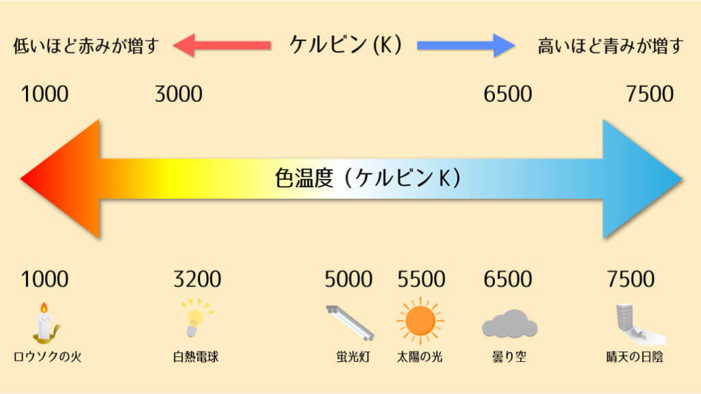 色温度 ケルビン