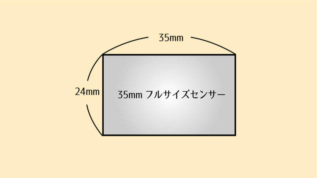 35mmフルサイズセンサー