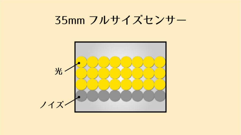 35mmフルサイズセンサーの光とノイズ