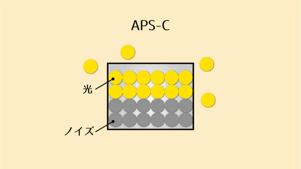 APS-Cの光とノイズ