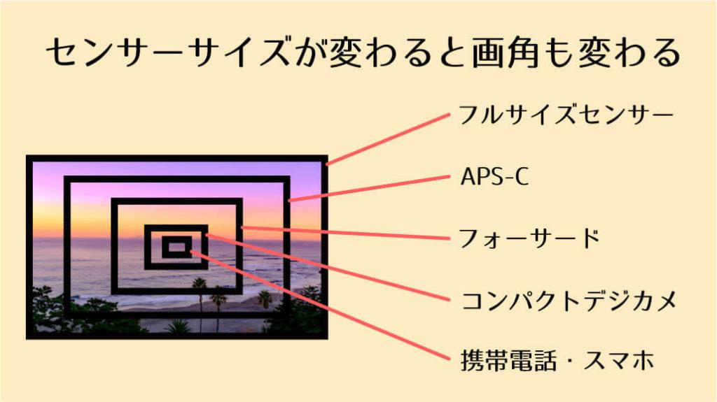 イメージセンサーサイズと画角の関係