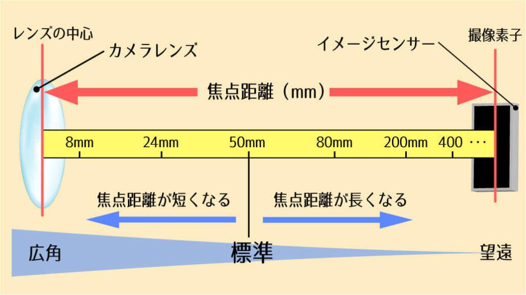 焦点距離の広角と望遠