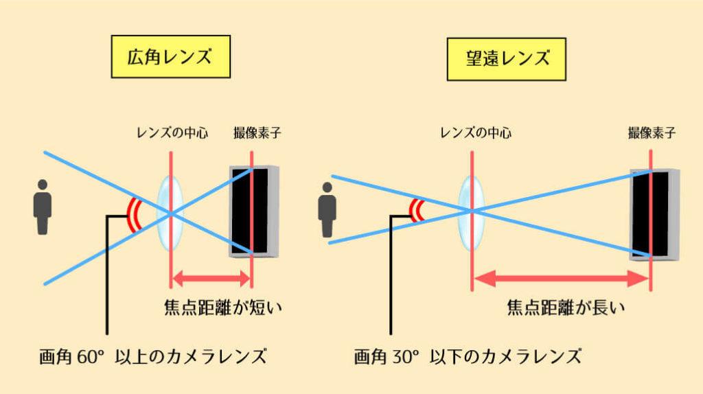 広角レンズと望遠レンズ