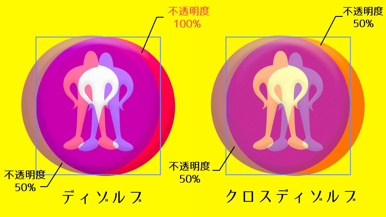 Adobe After Effects シーケンスレイヤー ディゾルブ クロスディゾルブ 違い