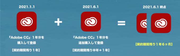 Adobe Creative Cloud 期間 期限 延長 追加