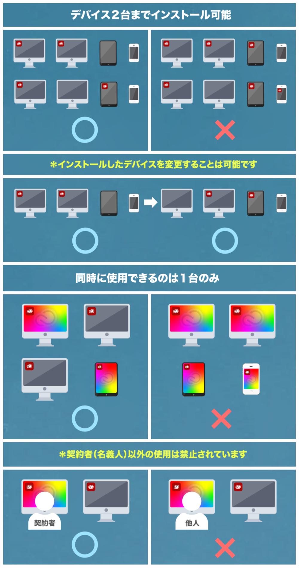 Adobe CC インストール 2台 利用