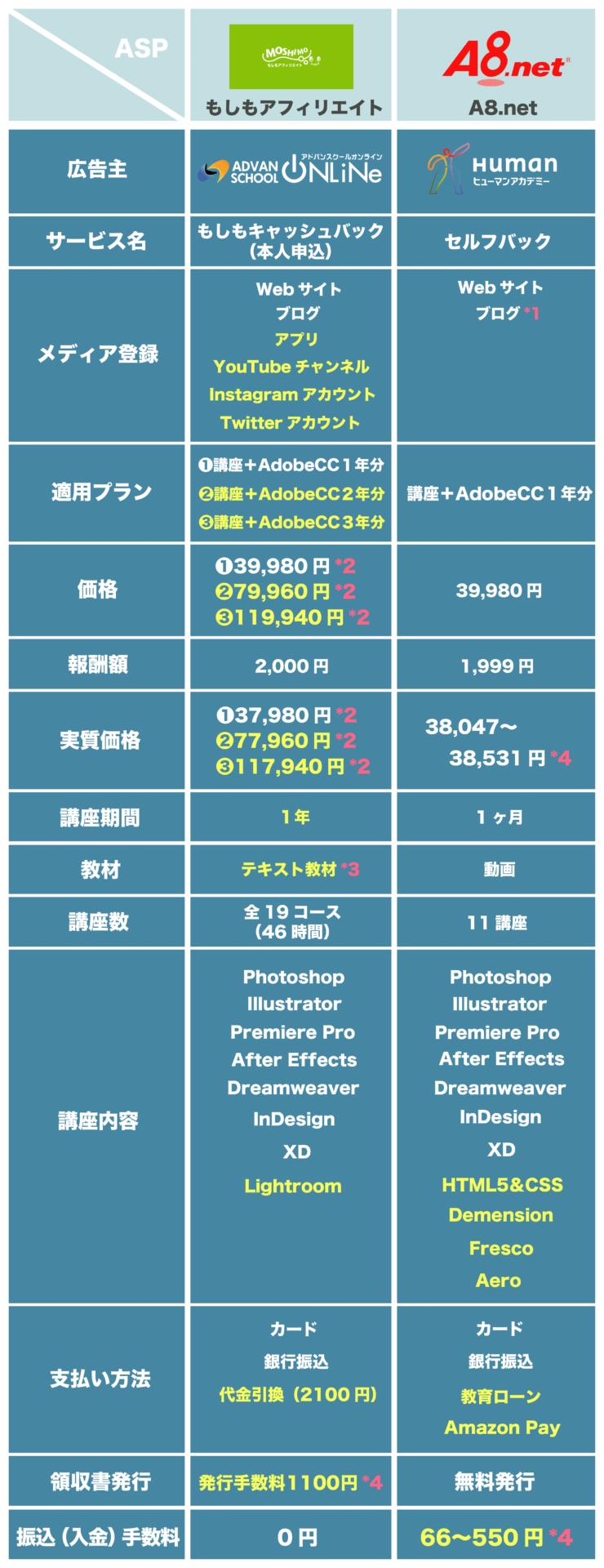 Adobe CC 安く買う方法 もしもアフィリエイト A8.net 比較