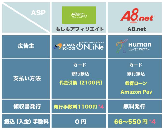Adobe CC 安く買う方法 もしもアフィリエイト A8.net 手数料 比較