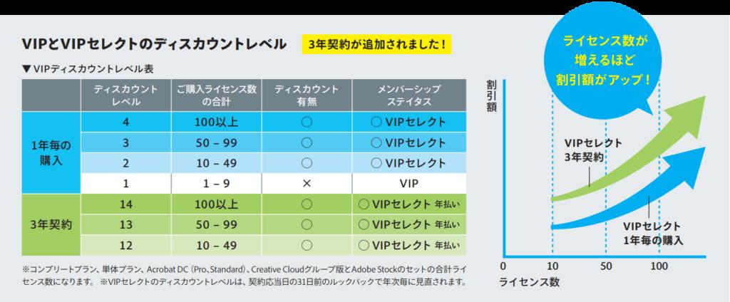 Adobe Creative Cloud VIPセレクト 比較