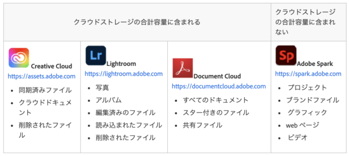 Adobe Creative Cloud ファイル ストレージ 振り分け 保存