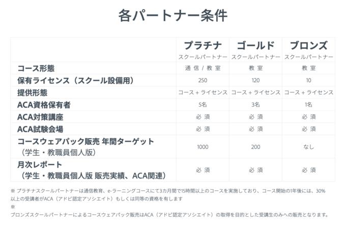 Adobe Creative Cloud スクールパートナープログラム