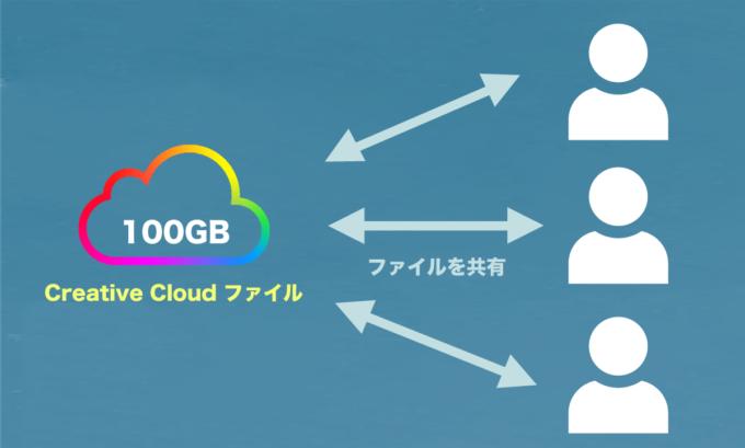 Adobe Creative Cloud ファイル 複数人 共有 同期