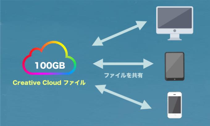 Adobe Creative Cloud ファイル 複数 デバイス 共有 同期