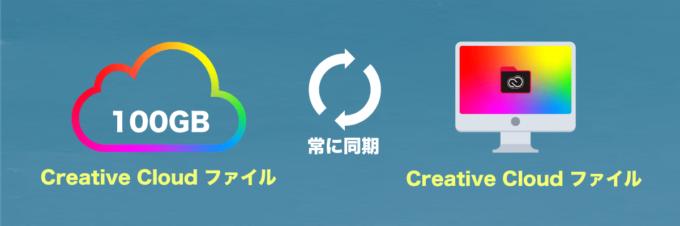 Adobe Creative Cloud ファイル 同期